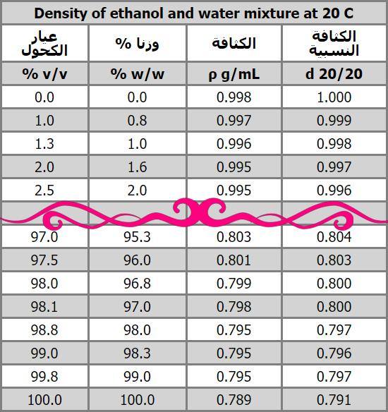 Ethanol density