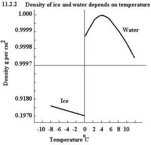 كثافة الماء