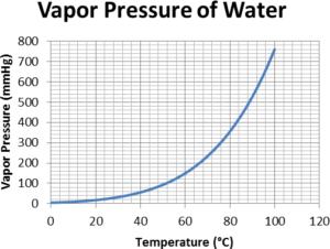 ضغط بخار الماء
